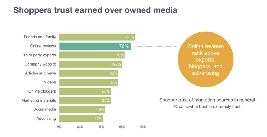 Online Reviews - in the top 3 most trusted source of shopping information