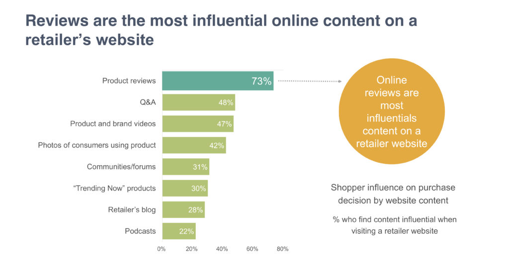 Online Reviews - most influential content that drives purchase on retailer website