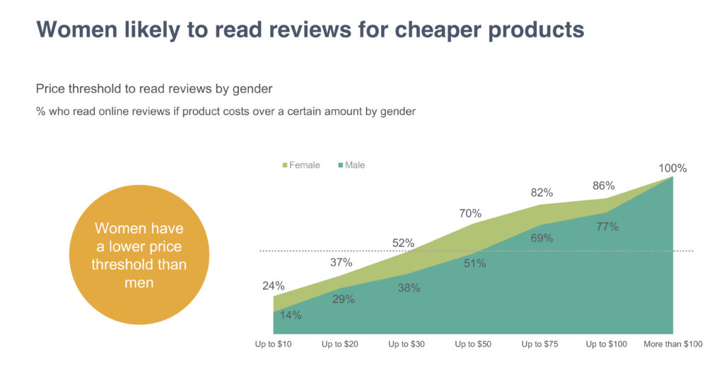 Women likely to read reviews for cheaper products