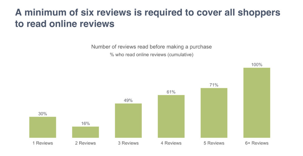 A minimum of six reviews is required to cover all shoppers to read online reviews