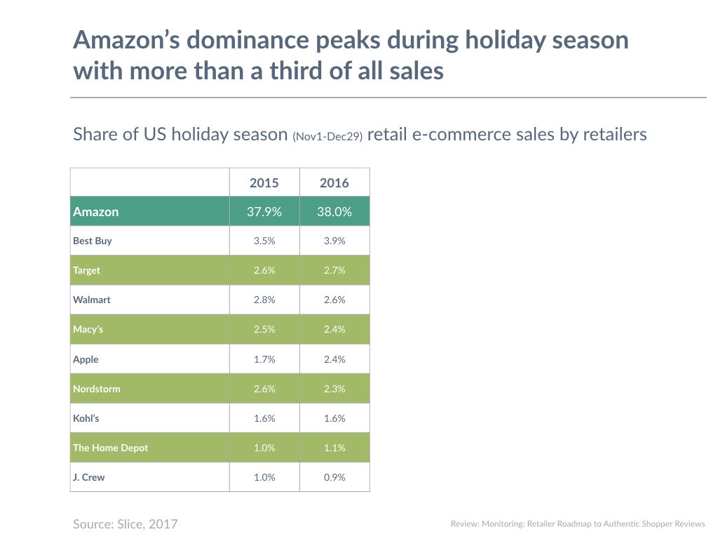Amazon's dominance peaks during holiday season with more than a third of all sales