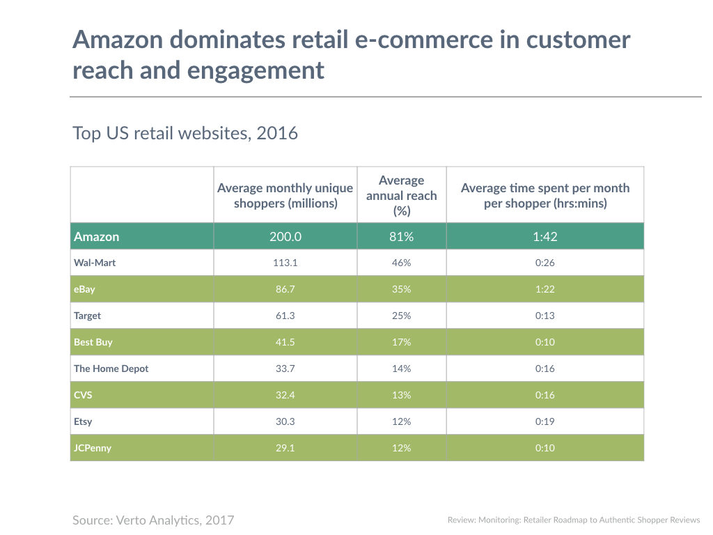 Amazon dominates retail e-commerce in customer reach and engagement