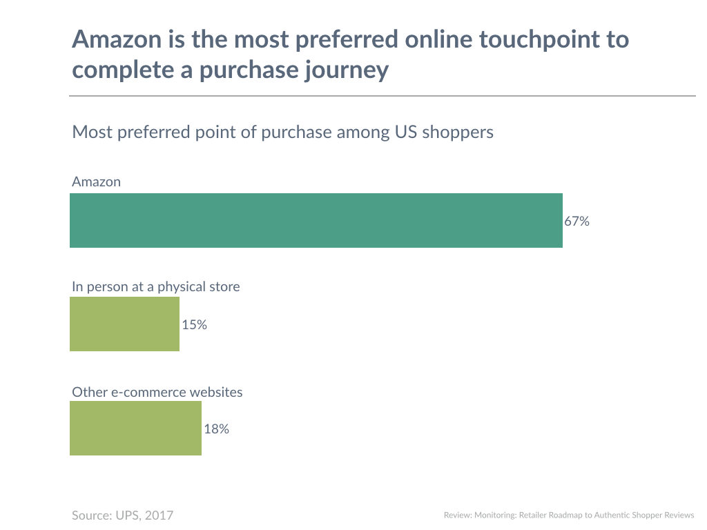 Amazon is the most preferred online touchpoint to complete a purchase journey