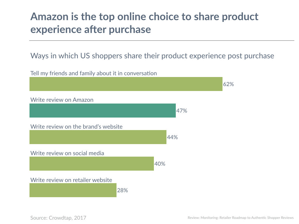 Amazon is the top online choice to share product experience after purchase