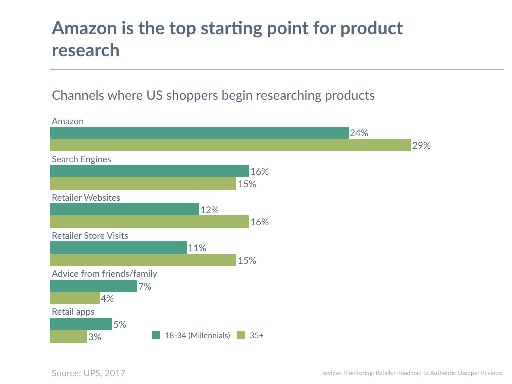 Amazon is the top starting point for product research