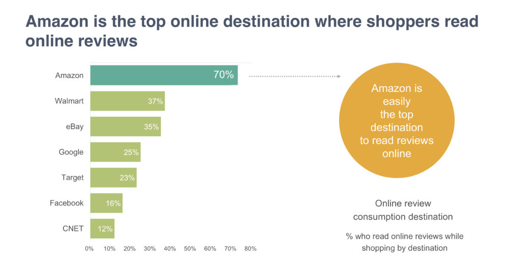 Amazon is top destination for shoppers to read online reviews
