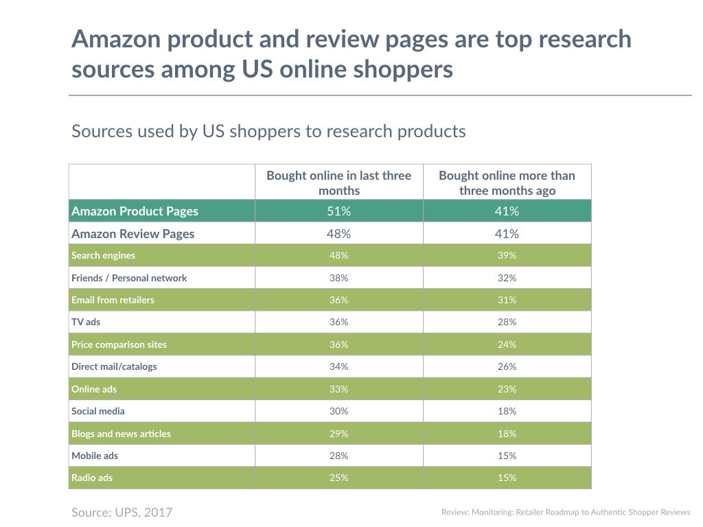 Amazon product and review pages are top research sources among US online shoppers
