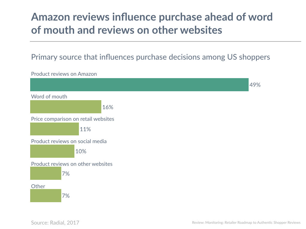 Amazon reviews influence purchase ahead of word of mouth and reviews on other websites