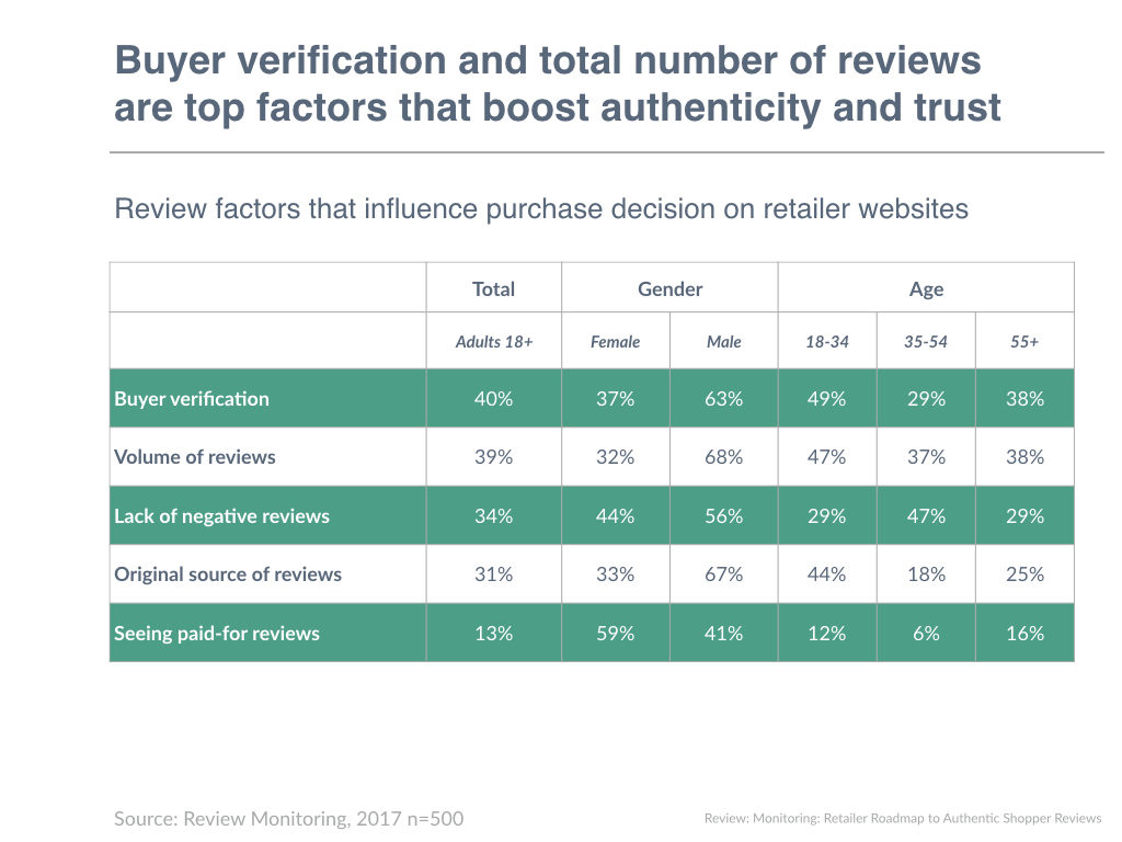 Buyer verification and total number of reviews are top factors that boost authenticity and trust