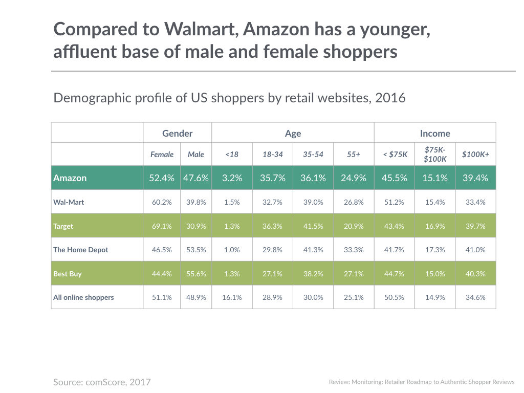 Compared to Walmart, Amazon has a younger, affluent base of male and female shoppers