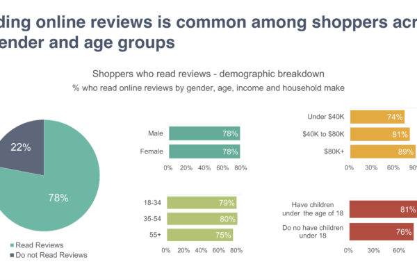 Demographic Profile of Customers who read Online Reviews to make a purchase decision
