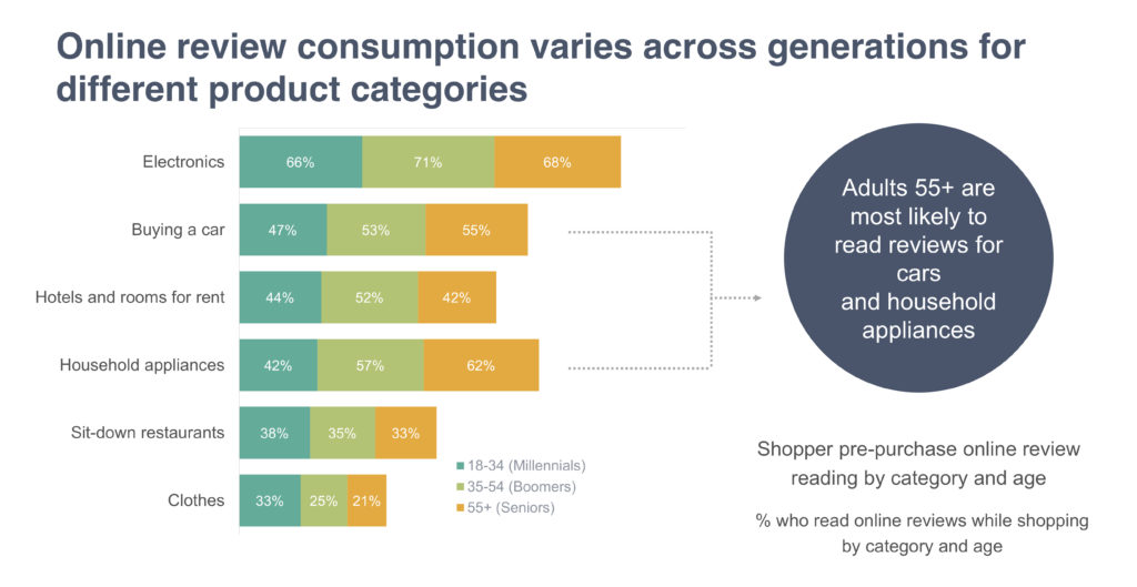 How shoppers read online reviews differs across age