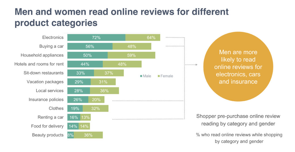 How shoppers read online reviews differs across gender