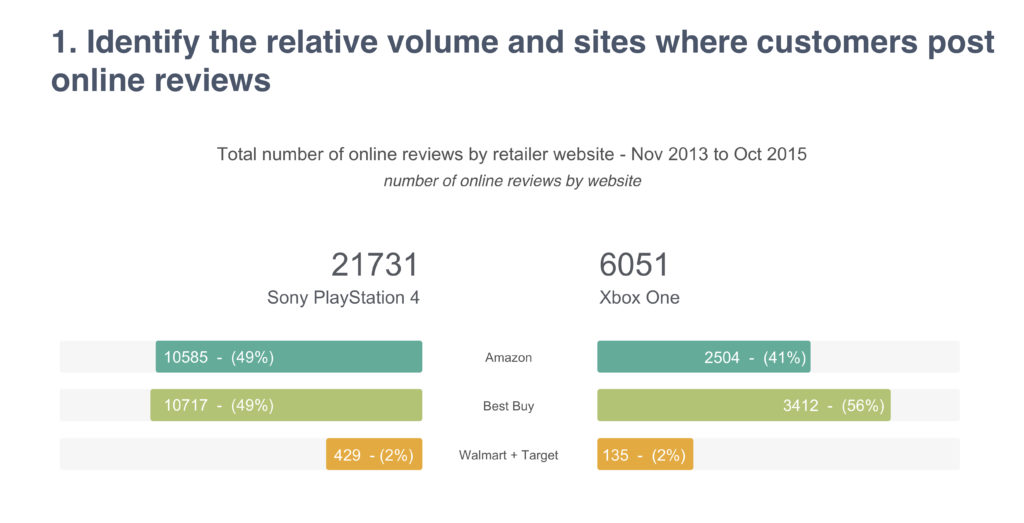 Identify the relative volume and sites where customers post online reviews