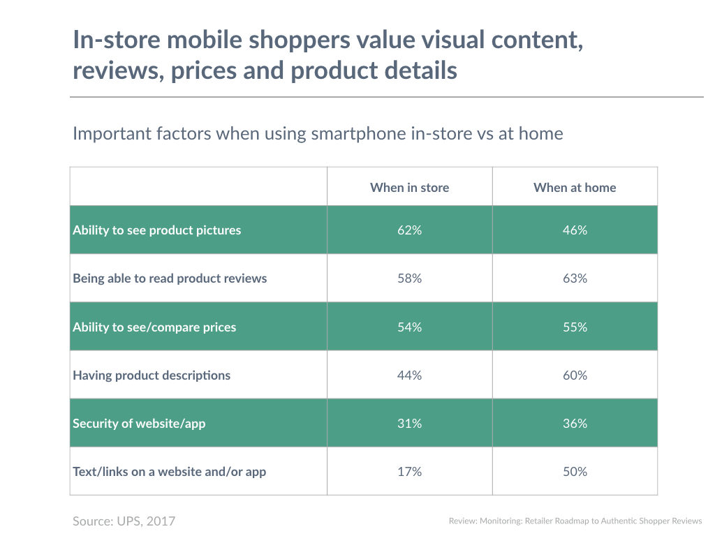 In-store mobile shoppers value visual content, reviews, prices and product details