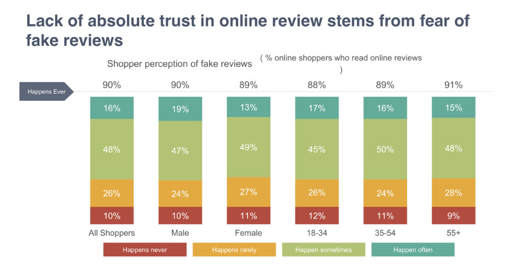 Lack of absolute trust in online review stems from fear of fake reviews