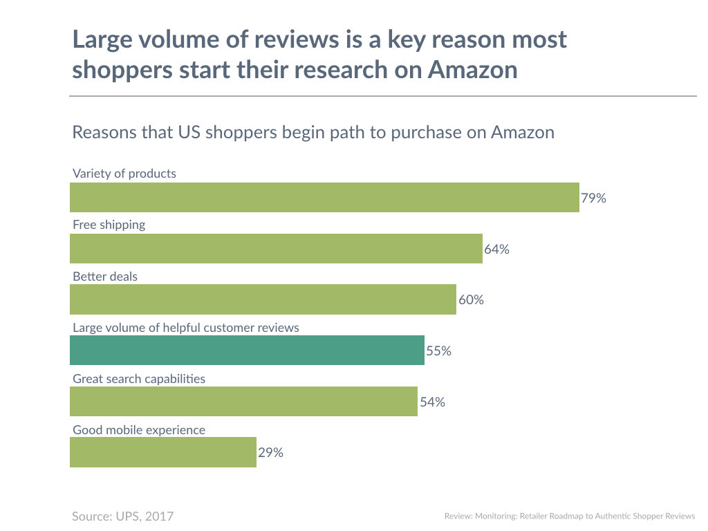 Large volume of reviews is a key reason most shoppers start their research on Amazon