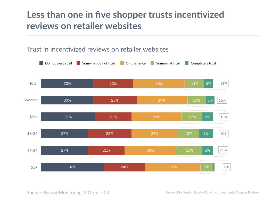 Less than one in five shopper trusts incentivized reviews on retailer websites