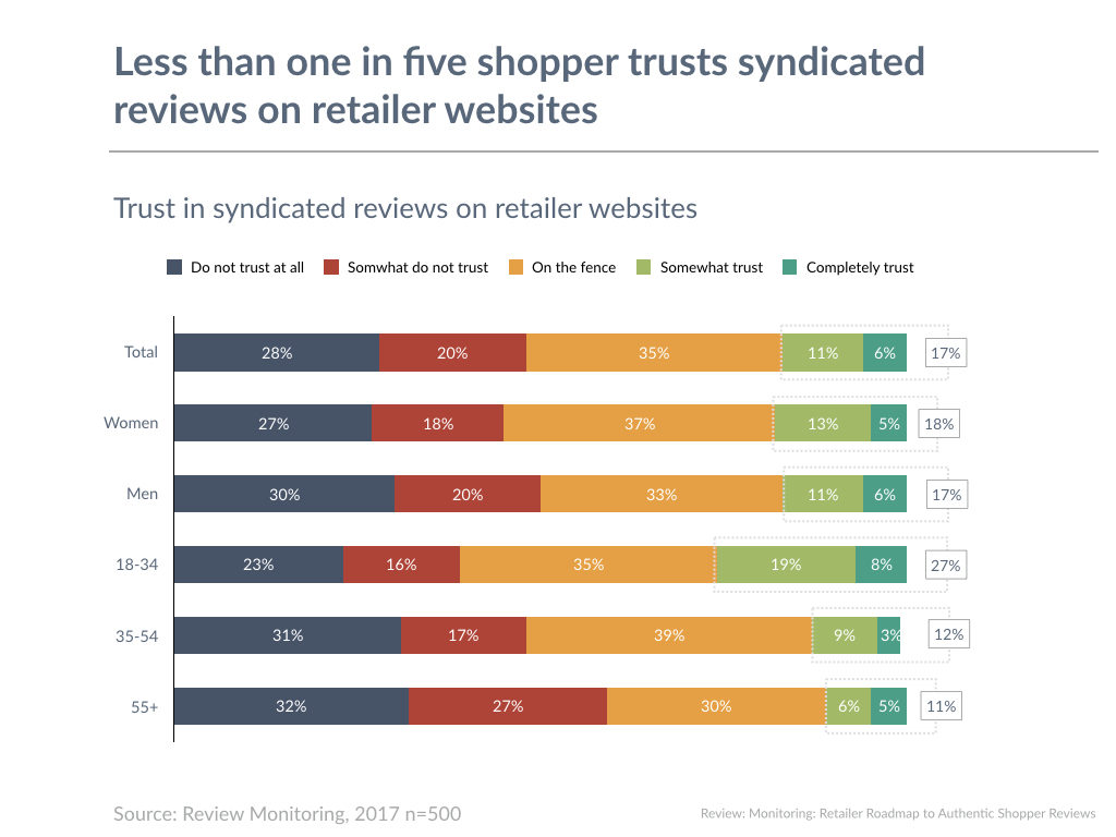 Less than one in five shopper trusts syndicated reviews on retailer websites