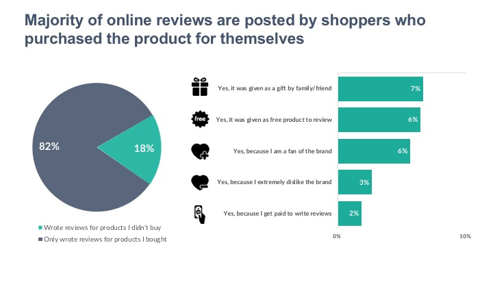 Majority of online reviews are posted by shoppers who purchased the product for themselves
