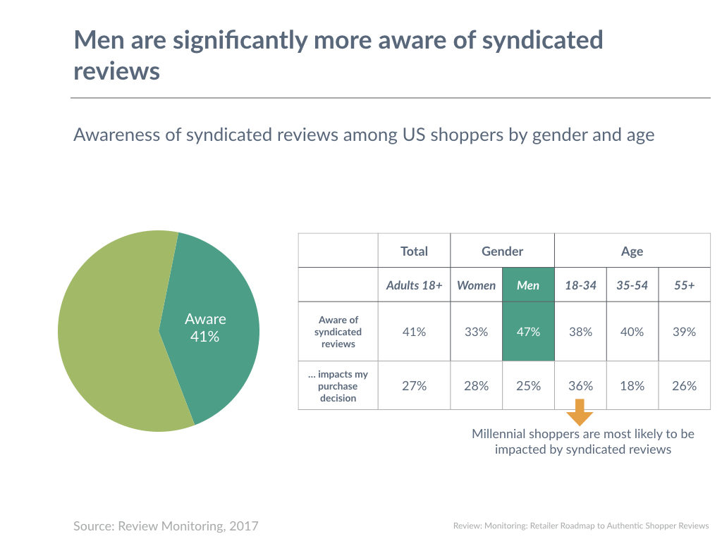 Men are significantly more aware of syndicated reviews