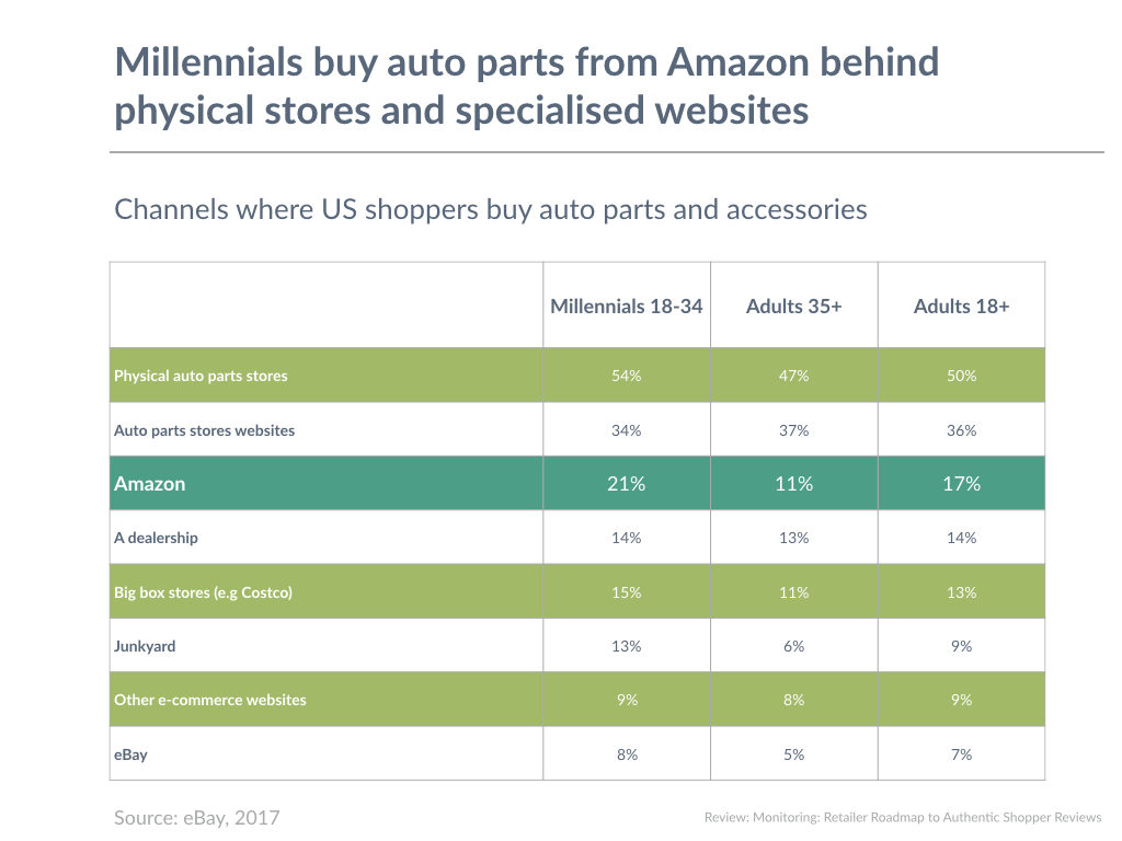 Millennials buy auto parts from Amazon behind physical stores and specialised websites