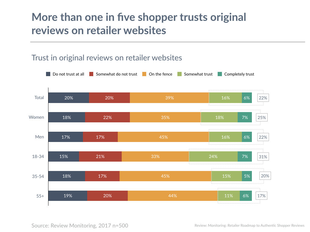 More than one in five shopper trusts original reviews on retailer websites