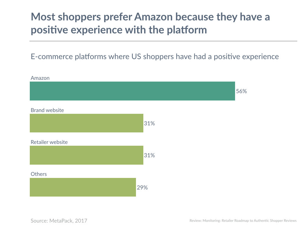 Most shoppers prefer Amazon because they have a positive experience with the platform