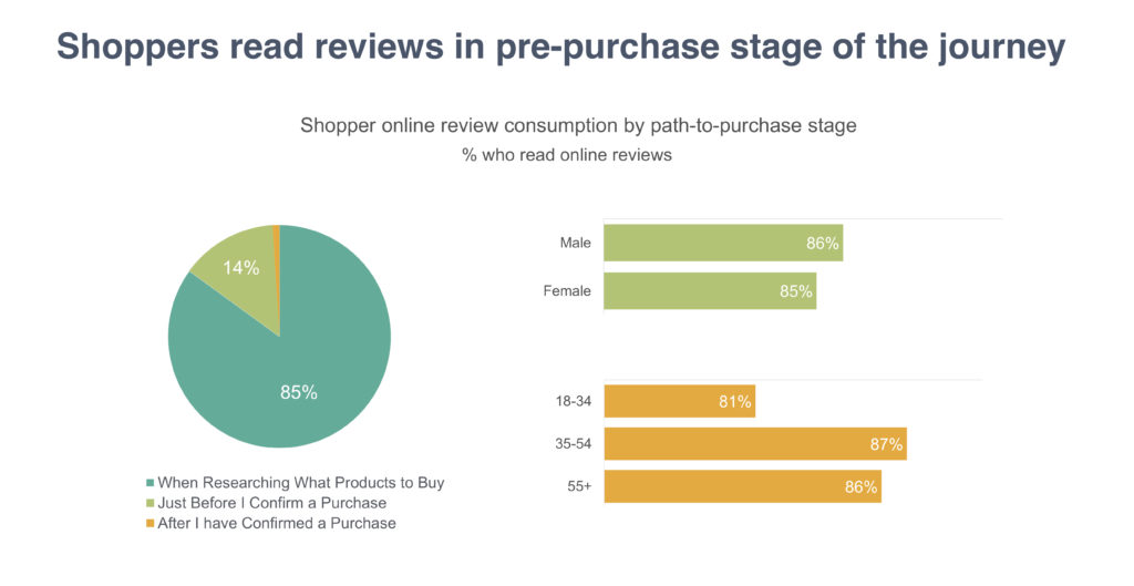 Online reviews - key shopping tool during pre-purchase research