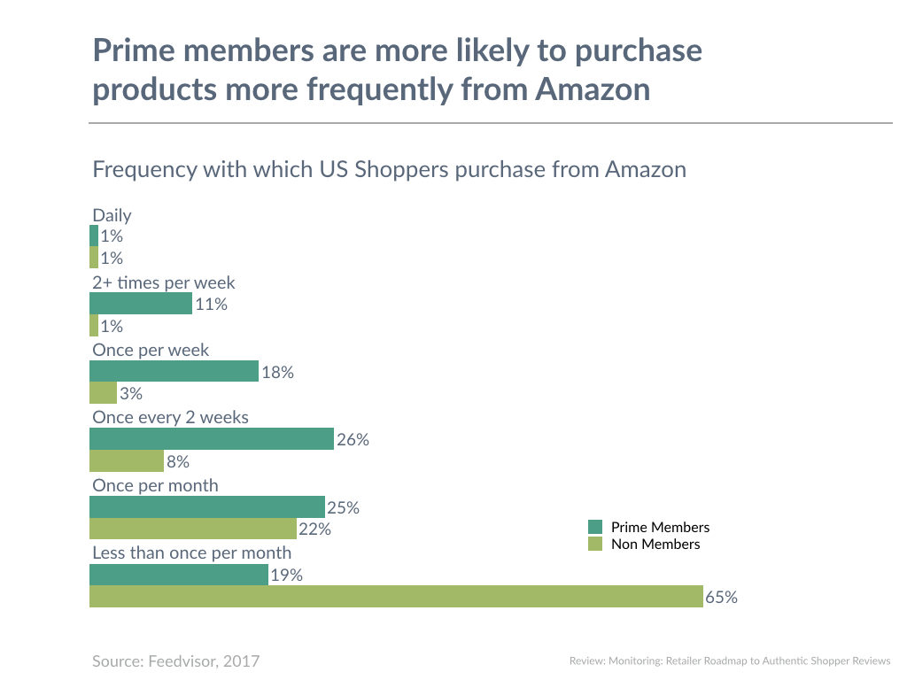 Prime members are more likely to purchase products more frequently from Amazon