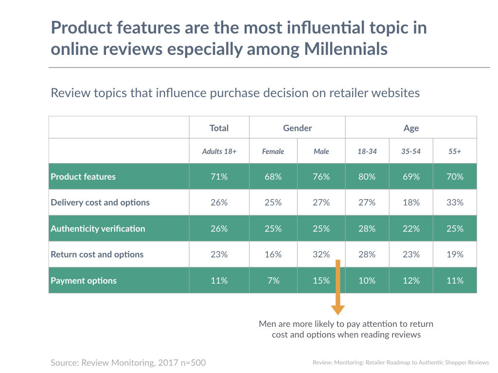 Product features are the most influential topic in online reviews especially among Millennials