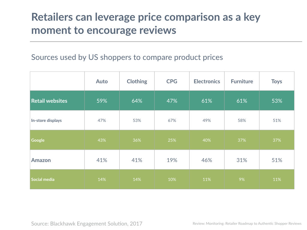 Retailers can leverage price comparison as a key moment to encourage reviews