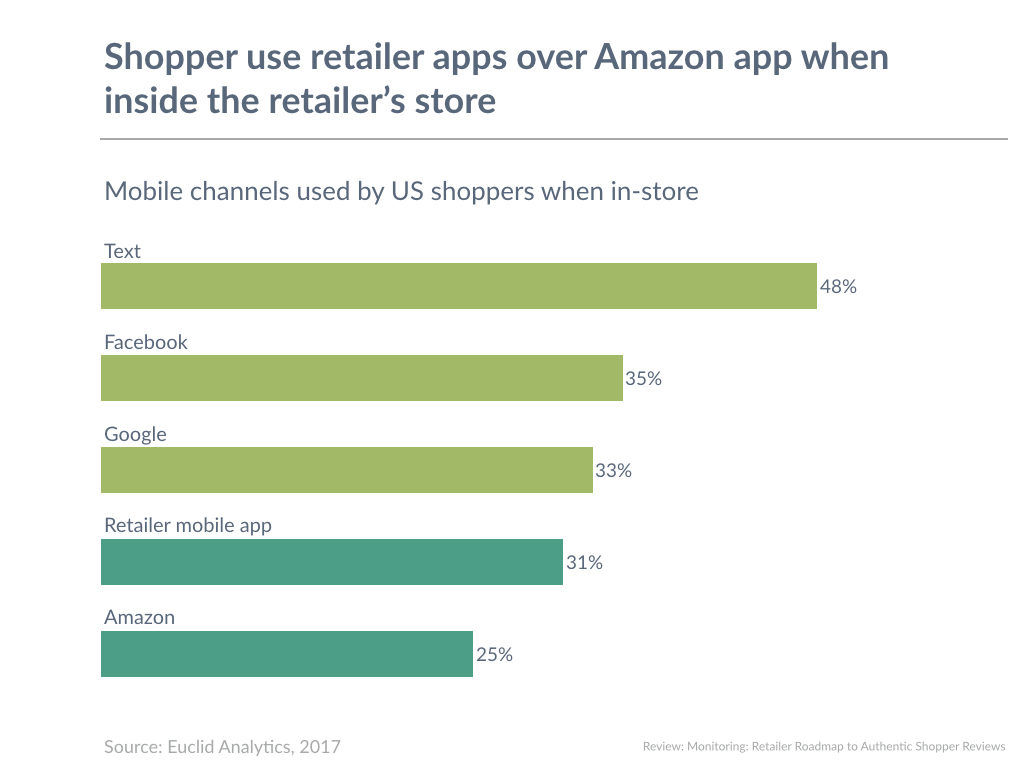Shopper use retailer apps over Amazon app when inside the retailer's store