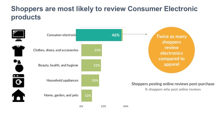 Shoppers are most likely to review Consumer Electronic products