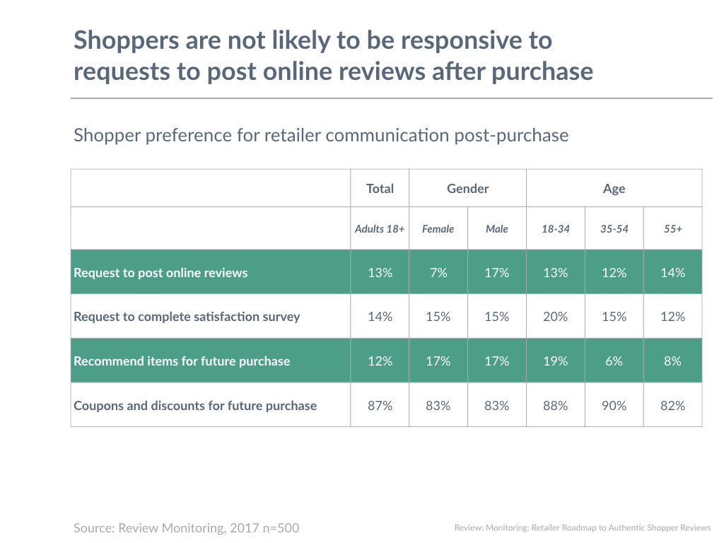 Shoppers are not likely to be responsive to requests to post online reviews after purchase