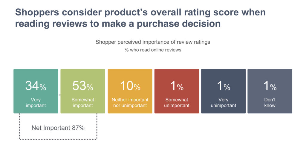 Shoppers consider product's overall rating score when reading reviews to make a purchase decision