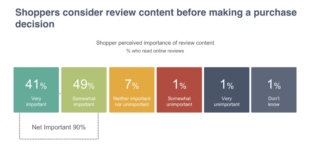Shoppers consider review content before making a purchase decision