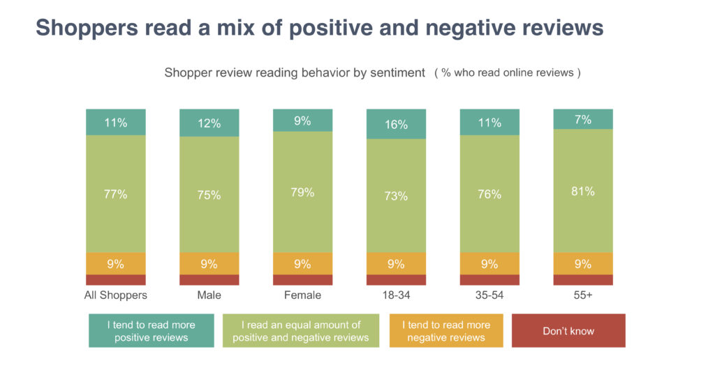 Shoppers read a mix of positive and negative reviews