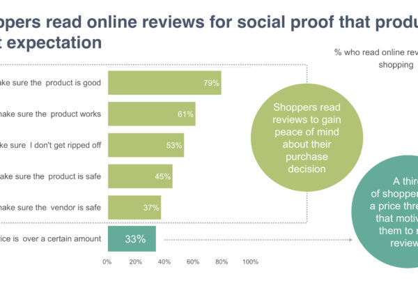 Shoppers read online reviews for social proof