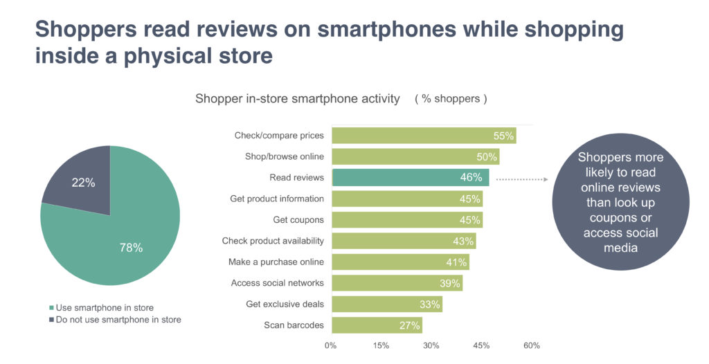 Shoppers read reviews on smartphones while shopping inside a physical store