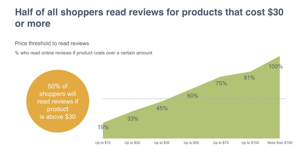 Shoppers read reviews to get value