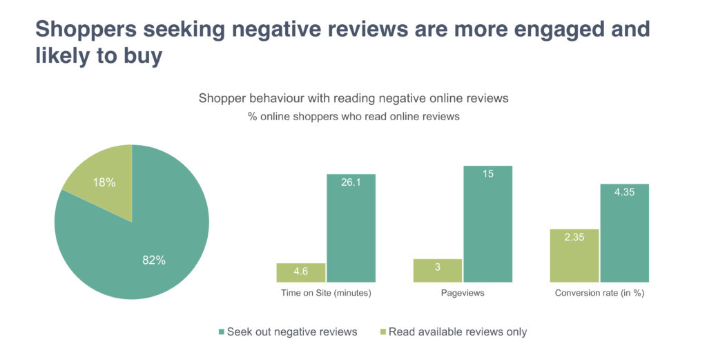 Shoppers seeking negative reviews are more engaged and likely to buy