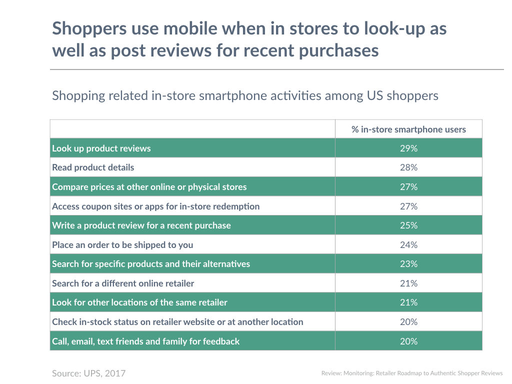 Shoppers use mobile when in stores to look-up as well as post reviews for recent purchases