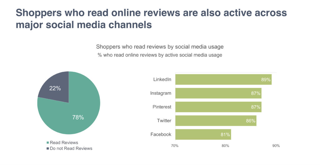 Socila Media Profile of Customers who read Online Reviews to make a purchase decision