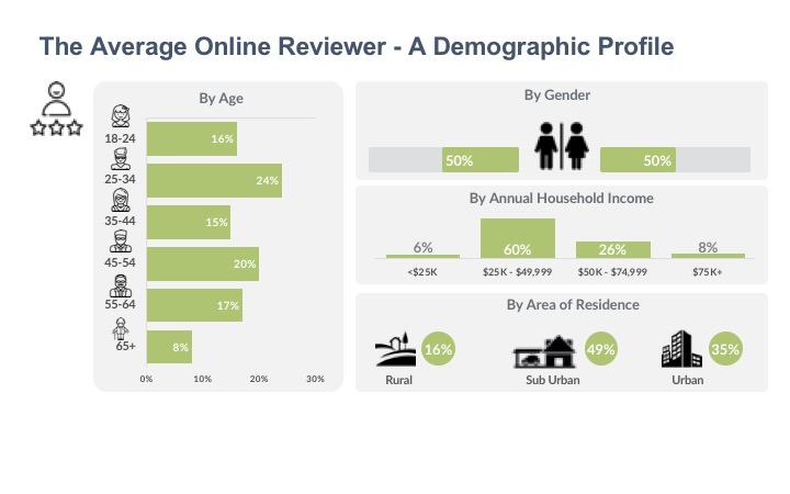 The Average Online Reviewer - A Demographic Profile