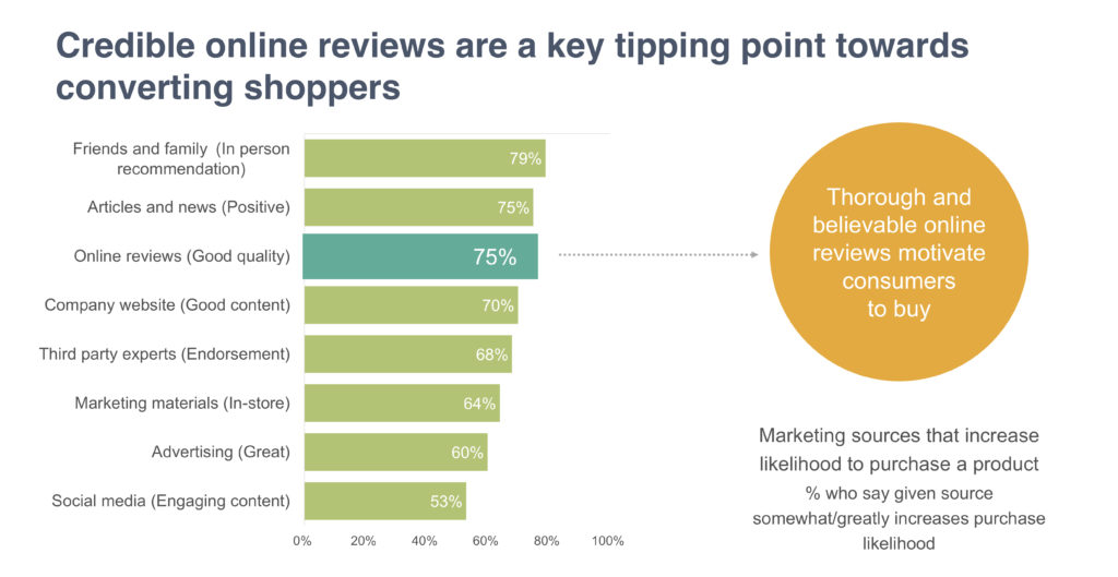 The secret to converting online shoppers credible online reviews