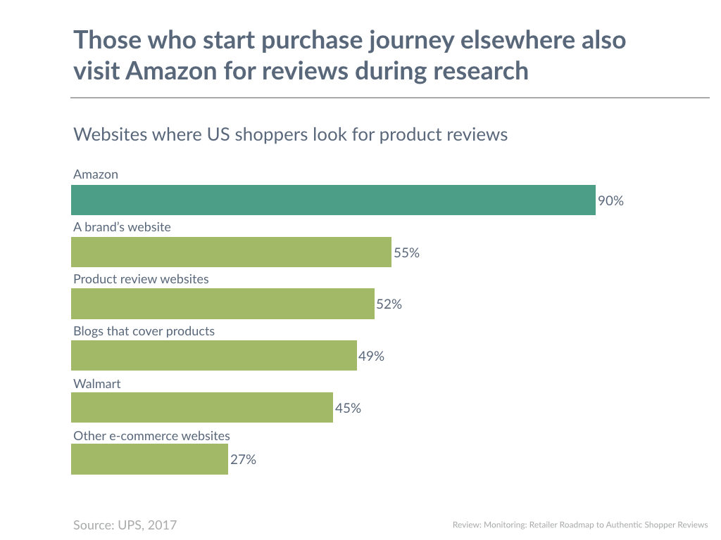 Those who start purchase journey elsewhere also visit Amazon for reviews during research