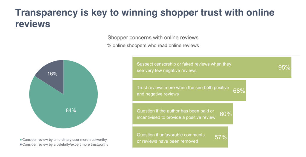 Transparency is key to winning shopper trust with online reviews