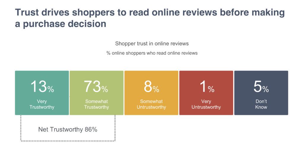 Trust drives shoppers to read online reviews before making a purchase decision