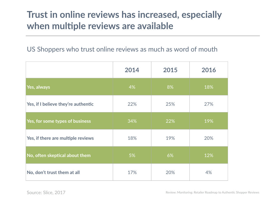Trust in online reviews has increased, especially when multiple reviews are available